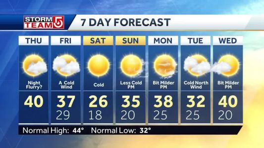 Video: Sunny, chilly day ahead