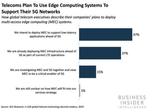 AT&T and HP Enterprise are partnering on edge computing solutions to support 5G deployments