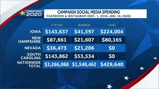 Presidential candidates spending big to target voters on social media