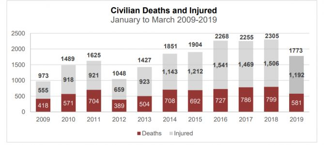 US & Its Afghan Trainees Now Killing More Civilians than the Taliban