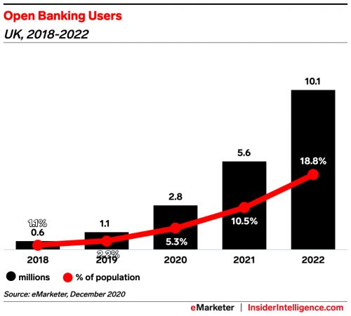The UK's Open Banking regime has turned three years old