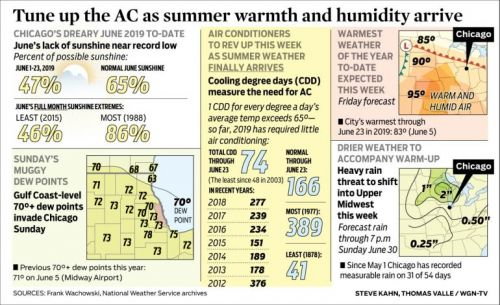 Tune up the AC as summer warmth and humidity arrive