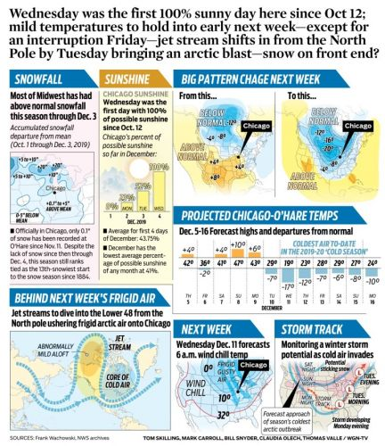 Wednesday was the first 100% sunny day here since Oct 12; mild temperatures to hold into early next week-except for an interruption Friday-jet stream shifts in from the North Pole by Tuesday bringing an arctic blast-snow on front end?