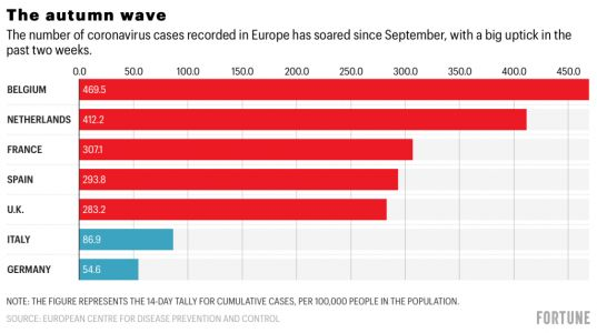 As COVID cases spike in Europe, Italy stands out-but this time for doing things right