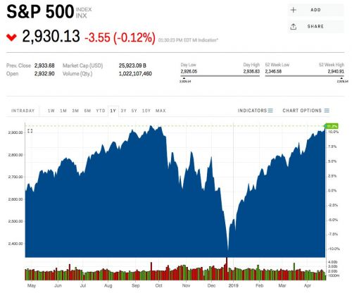 The stock market just hit a record high and history suggests it's headed even higher