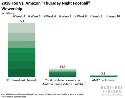 AT&T has dropped NFL Network as the league re-examines rights exclusivity