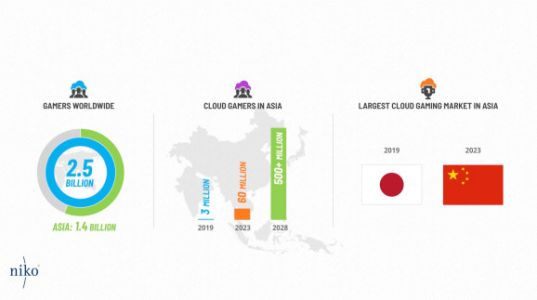 Niko Partners: Asia cloud gaming to reach $3 billion and 60 million gamers by 2023