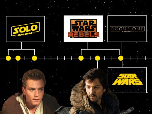 An essential timeline of when every past and upcoming 'Star Wars' movie and TV show takes place