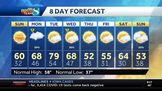 Temperatures continue to rise before the new week