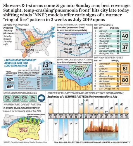 """Showers & t-storms come & go into Sunday a-m; best coverage: Sat night; temp-crashing""""pnuemonia front"""" hits city late today shifting winds """"NNE""""; models offer early signs of a warmer """"ring of fire"""" pattern in 2 weeks as July 2019 opens"""