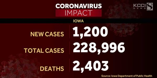 COVID-19 In Minnesota: MDH Reports 5,801 New Cases, 15 More Deaths