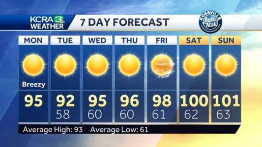 Not as hot to start the week. Timing out how long the cooler days will last