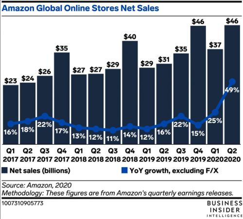 Amazon's Q2 2020 was its biggest online sales quarter ever due to the pandemic