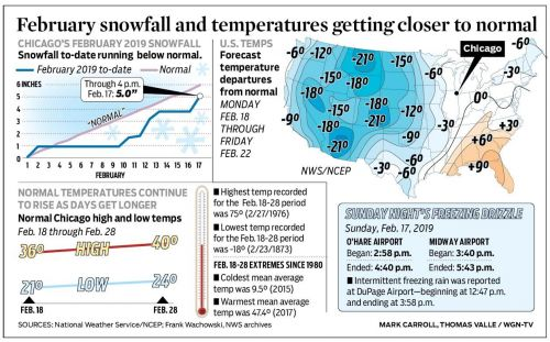 February snowfall and temperatures getting closer to normal