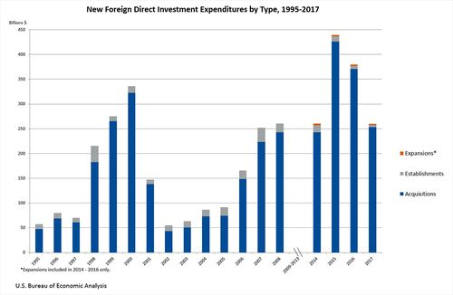 New Foreign Direct Investment in the United States, 2017