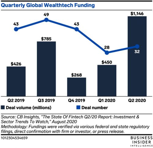 Global wealthtech funding more than doubled in Q2 2020