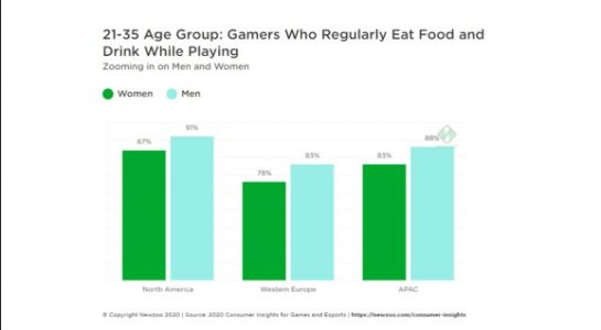 Newzoo: 80% of gamers eat or drink while playing
