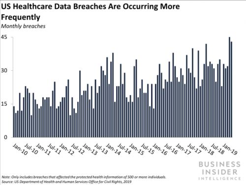 Rapid growth in the healthcare cybersecurity market may not be enough to stop breaches
