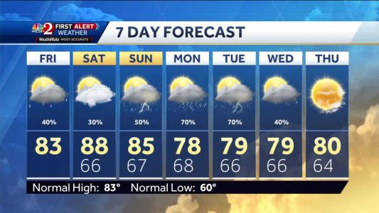 Tracking showers Friday