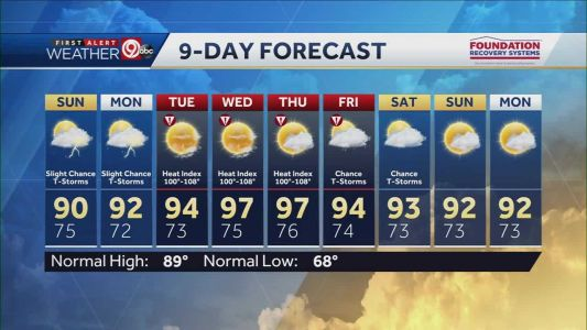 Dangerous heat continues Sunday, slight chance for pop-up storms