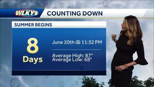 Warm, Muggy & Unsettled Weather Continues