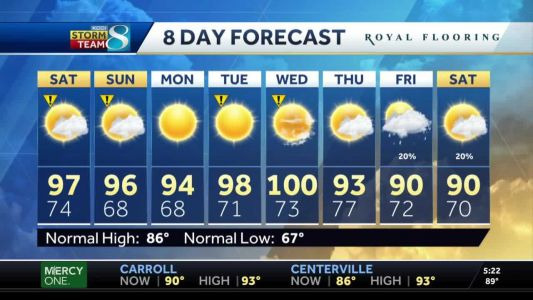 Heat to only increase through the weekend