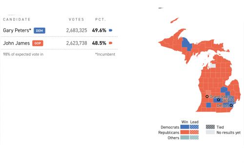 Gary Peters wins reelection in Michigan