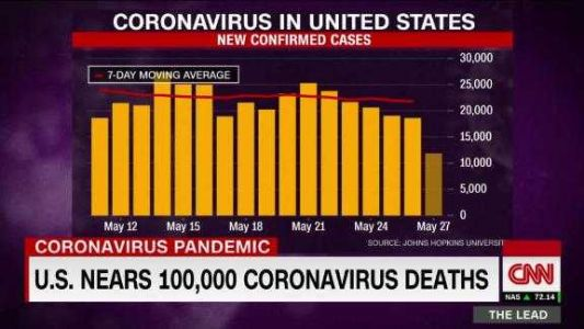 """Dr. Fauci Now Says a Second Wave of Coronavirus """"Is Not Inevitable"""""""