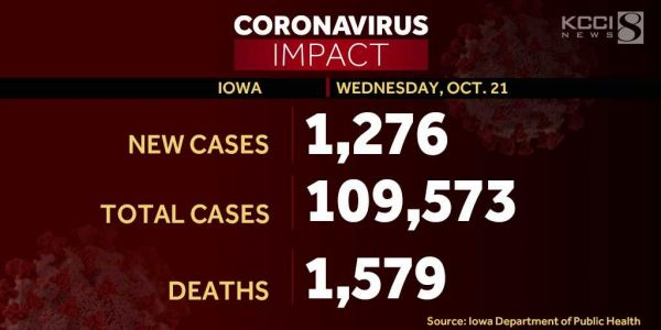 Iowa reports 31 additional deaths, record COVID-19 hospitalizations