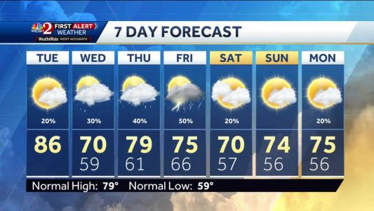 Cold front brings a few Tuesday showers, cooler air tomorrow