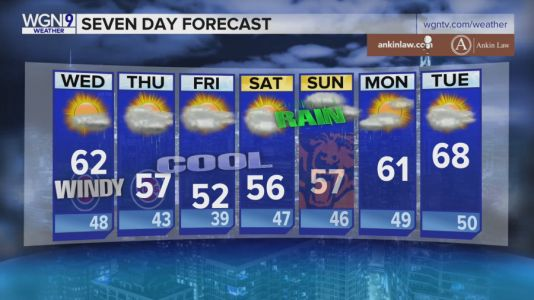 7-Day Forecast: Windy and cool, scattered showers possible through the weekend
