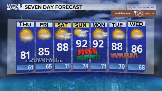 80s return after cool start to the week