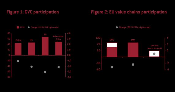 Europe is losing competitiveness in global value chains while China surges