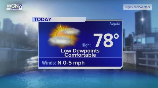 Wednesday Forecast: Temps in upper 70s, low dewpoints, comfortable conditions