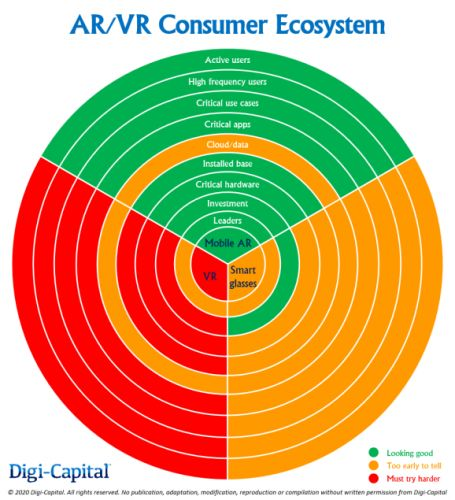 The AR/VR ecosystem - Are we there yet?