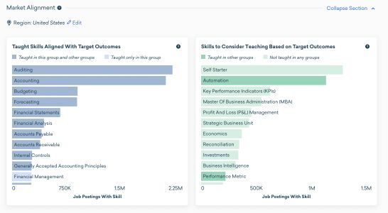 Actionable Curriculum Insights Powered by Skills