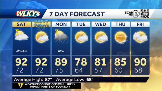 A steamy Father's Day weekend ahead