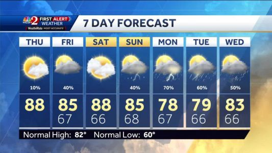 Clouds increase Thursday, chance of rain later