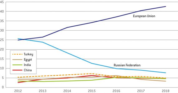 Ukraine: trade reorientation from Russia to the EU