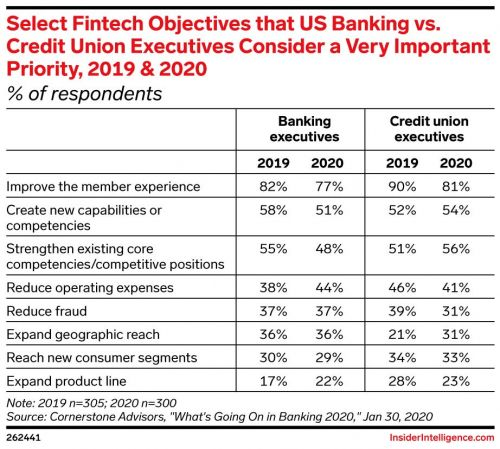 Innovation Strategies at Small and Midsize FIs: How US Banks with Assets Below $100 Billion Are Punching Outside Their Weight Class on Digital User Experience