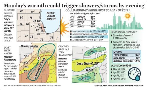 Monday's warmth could trigger showers/storms by evening