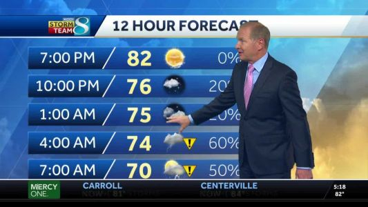 Conditions stay dry for evening activities