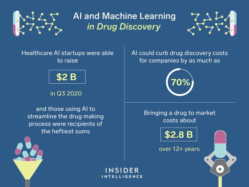 Big pharma is using AI and machine learning in drug discovery and development to save lives