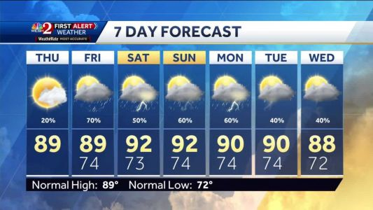 Humidity returns, fewer rain chances Thursday afternoon