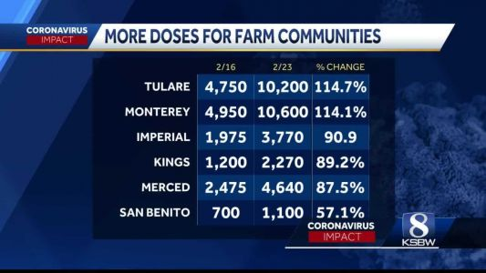 Monterey and San Benito Counties among those who receive more vaccines