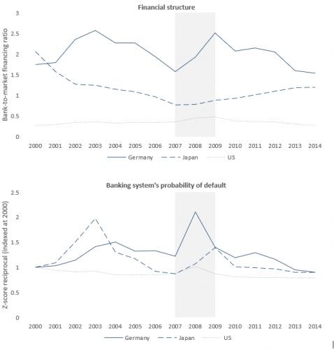 Boosting the resilience of Europe's financial system in the coronavirus crisis
