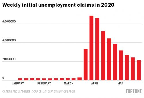Over 40 million Americans have filed for unemployment during the pandemic-real jobless rate over 23.9%
