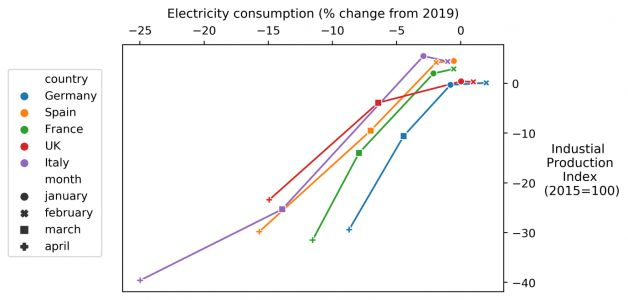 Lessons learned from the electricity tracker