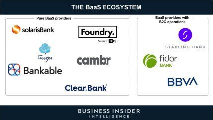 THE RISE OF BANKING-AS-A-SERVICE: The most innovative banks are taking advantage of disruption by inventing a new revenue stream - here's how incumbents can follow suit