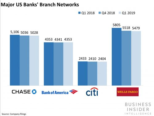 Here is a list of the largest banks in the United States by assets (JPM, BAC, C, WFC, GS, MS, USB, PNC, TD, COF)